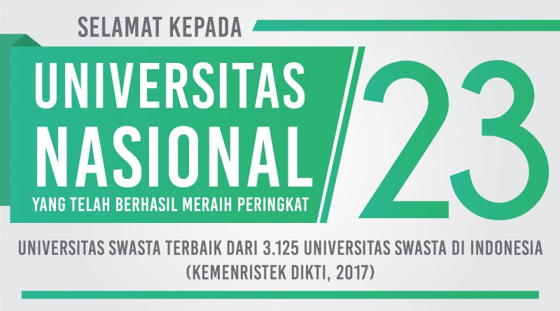 UNAS PERINGKAT 23 UNIVERSITAS SWASTA TERBAIK DI INDONESIA